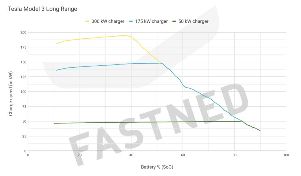 Tesla Model 3 uzlādes grafiks